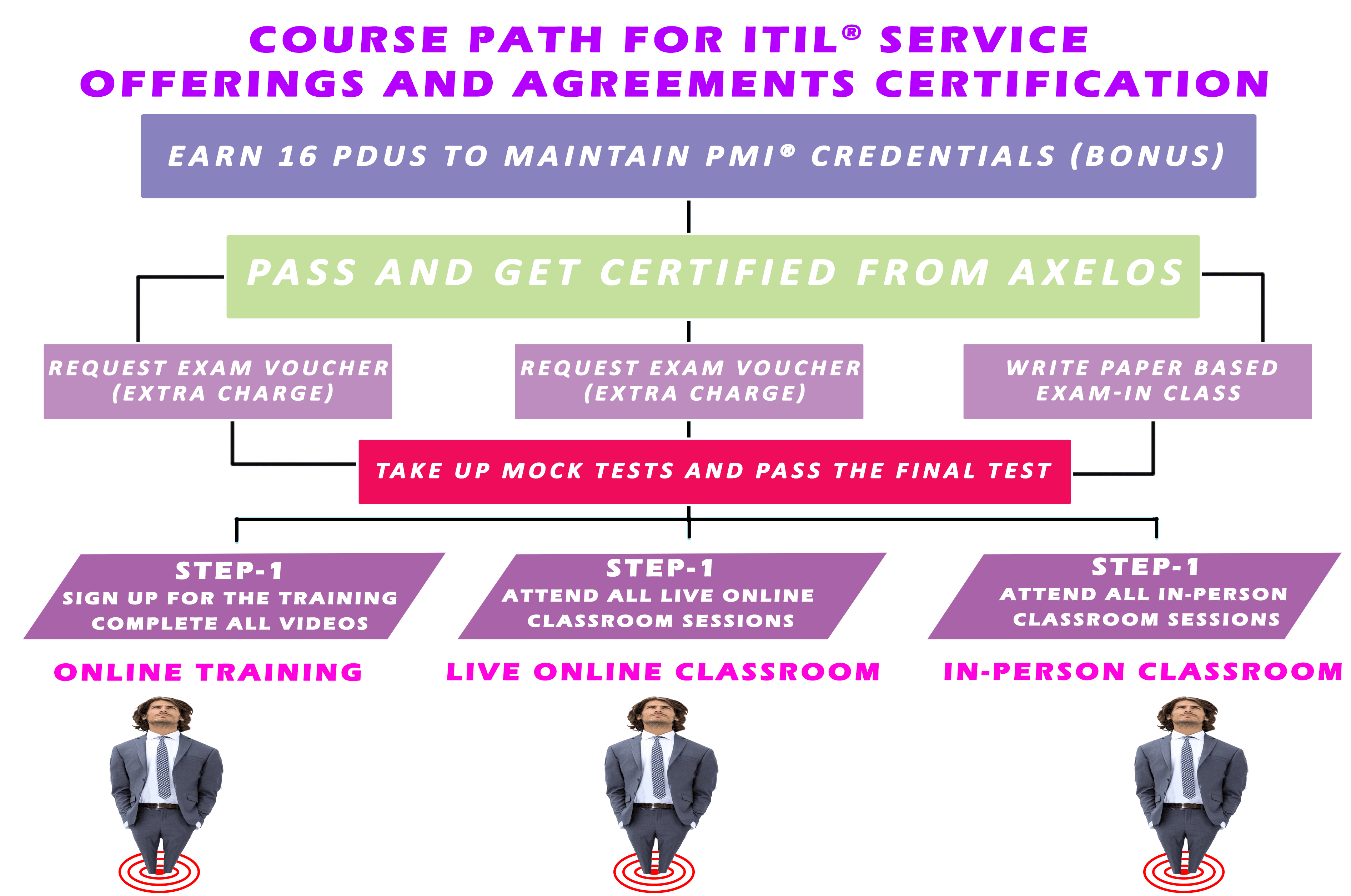 ITIL SOA Certification