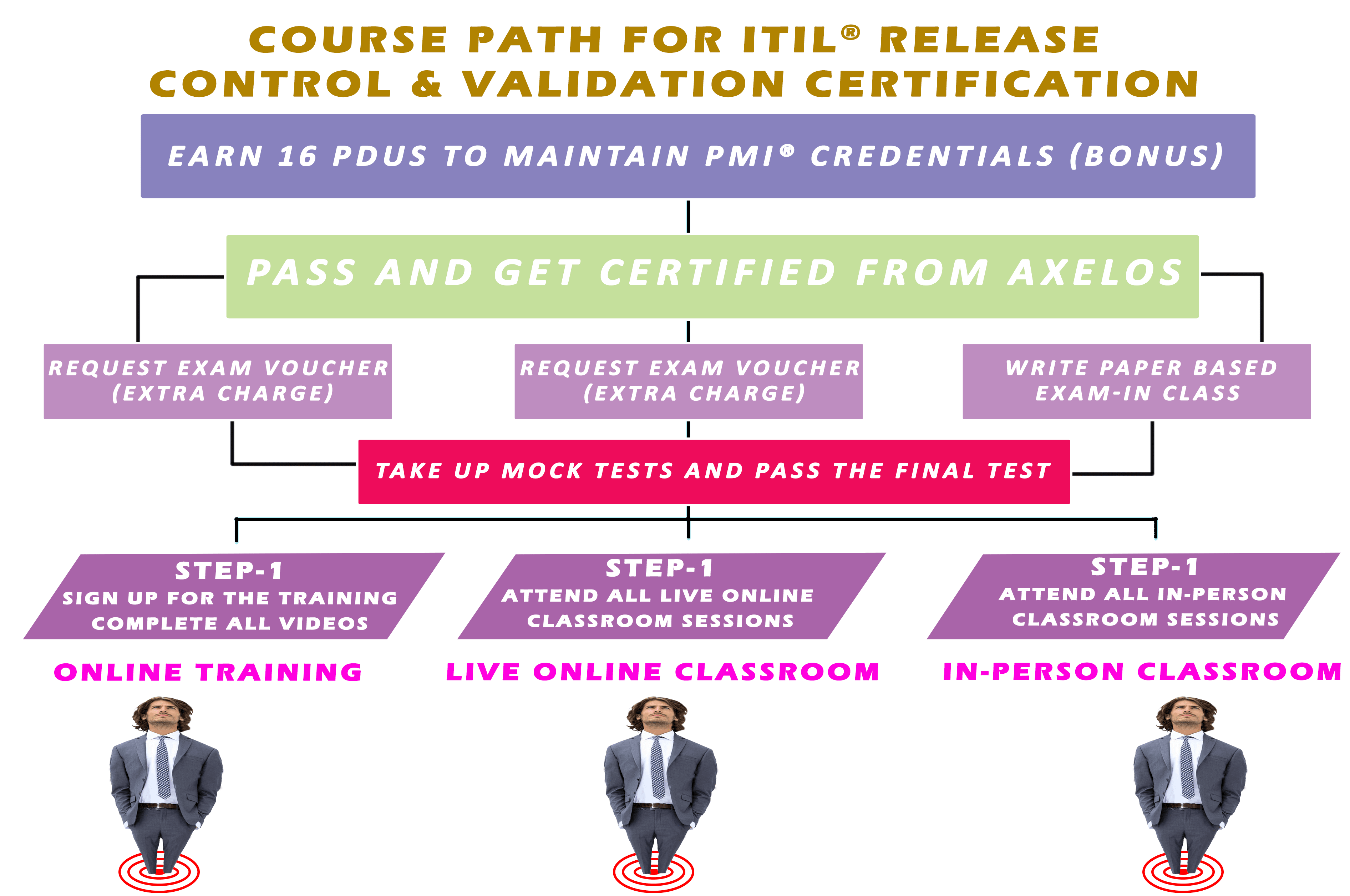 ITIL RCV Training