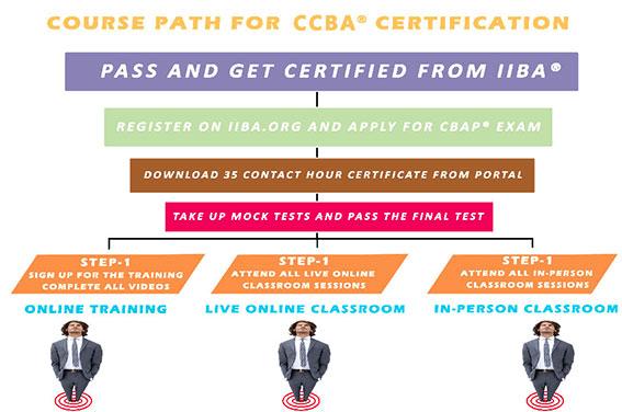 CCBA Certification Training